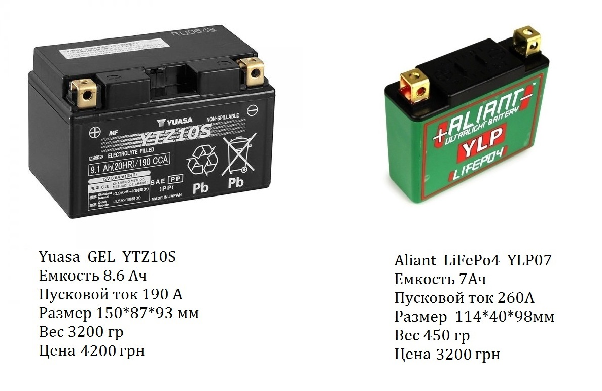 Сравнение аккумулятора Yuasa YTZ10S vs YLP07 aliant